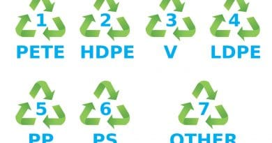 What These are Symbols in Plastic – Which to Avoid